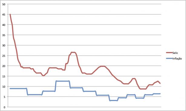 inflação e selic entre 1999-2011