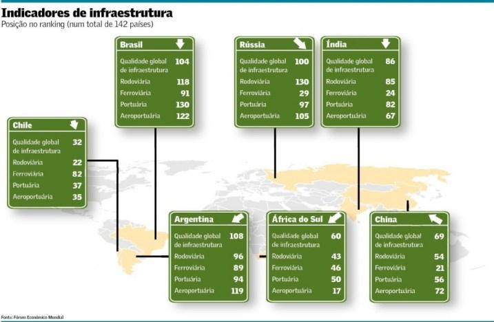 ranking de infraestrutura Brasil