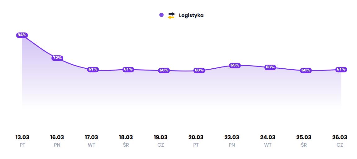 Wykres przedstawiający frekwencję pracowników w firmach produkcyjnych ze wskazaniem na branże, w poszczególnych dniach od 13 marca 2020 do 26 marca 2020 r.