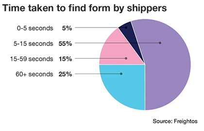 Freight Forwarding: Keeping shippers top of mind - Point