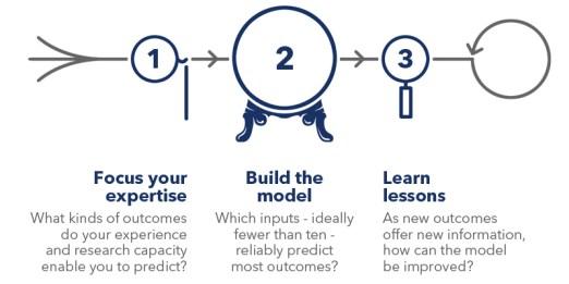 Prediction-Predictive-Models-2014-Sep