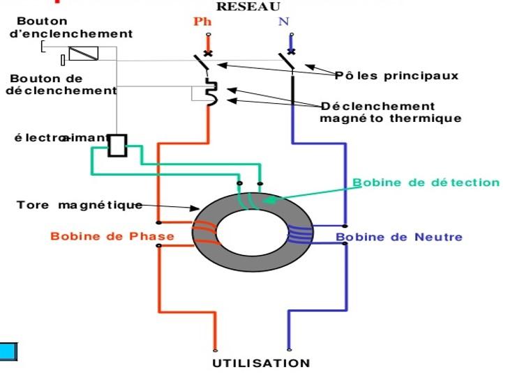 schéma explicatif du différentiel