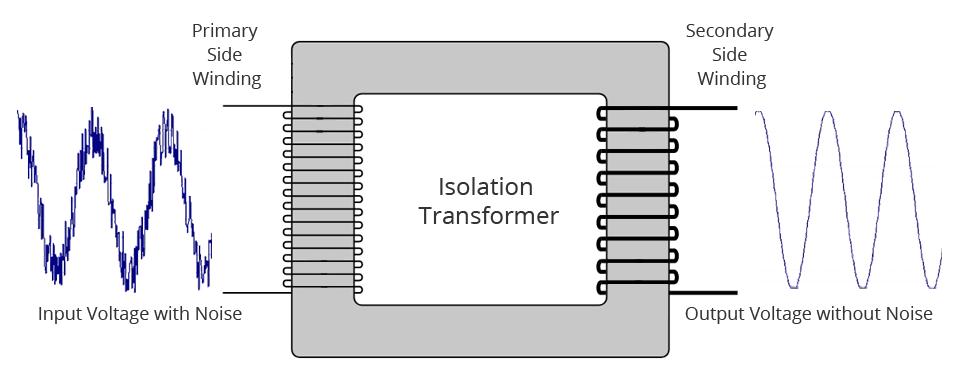 Le transformateur d'isolement