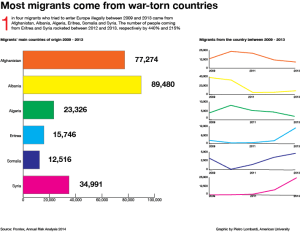 4 - Most migrants come from war-torn countries