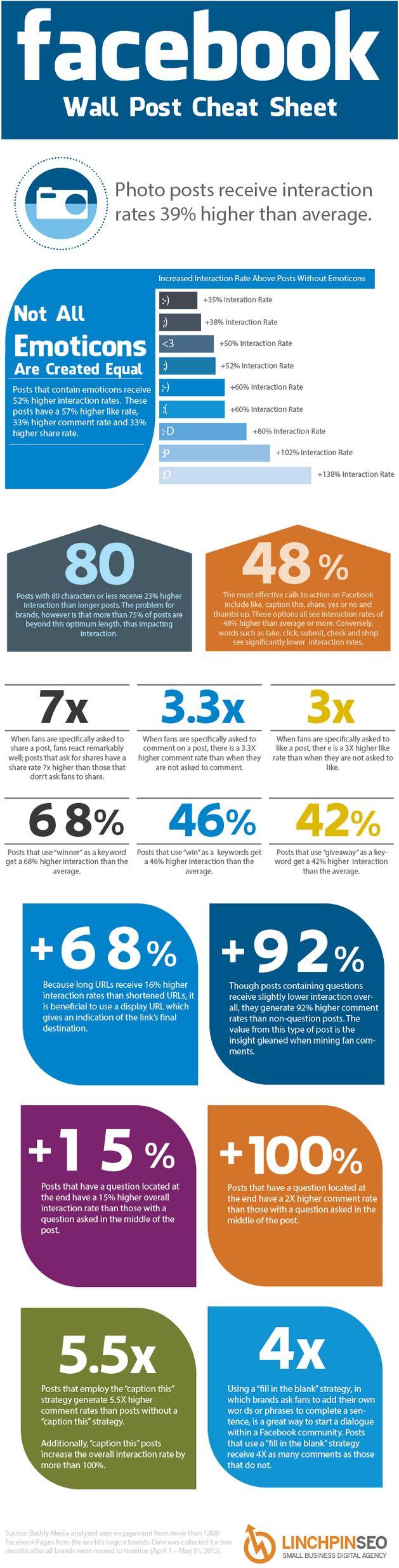 Infografía para incrementar la participación de tus fans en Facebook