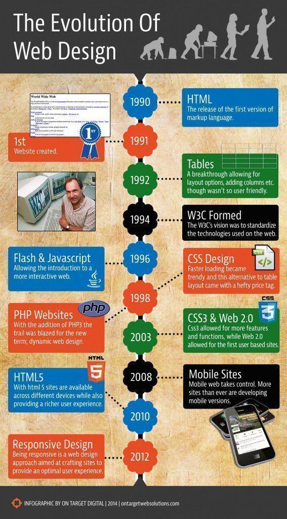 Infografía evolución del diseño web