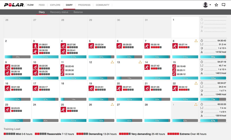 Polar flow calendar - London Cyclist