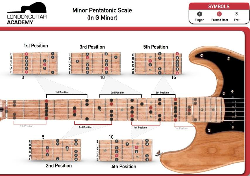 G Minor Pentatonic - London Guitar Hub