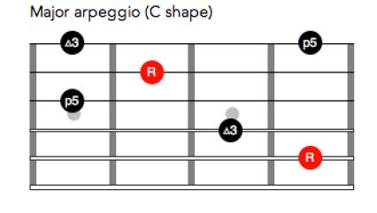 Major arpeggio C shaped