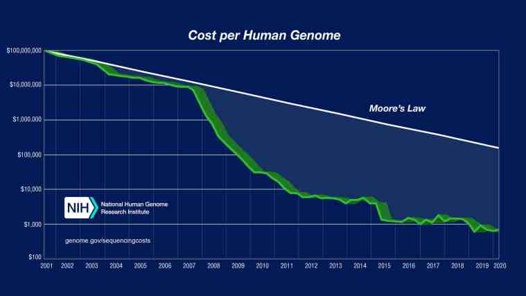 cost to sequence a human genome