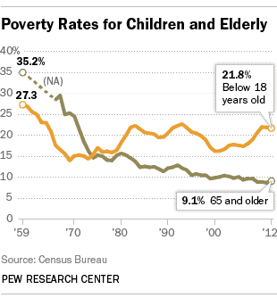 life extension ethics poverty elderly