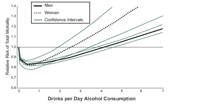 alcohol mortality j curve