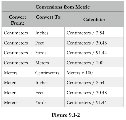 metric to standard conversions