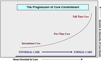 The Progression of Care Commitment