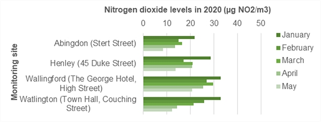 Chart showing nitrogen dioxide levels in 2020