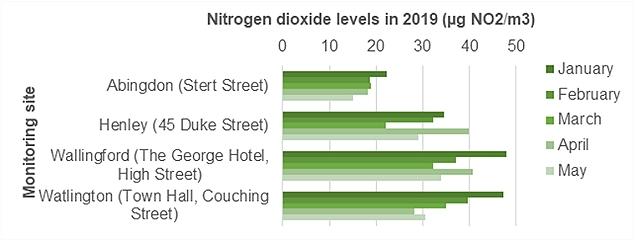 Chart showing nitrogen dioxide levels in 2019