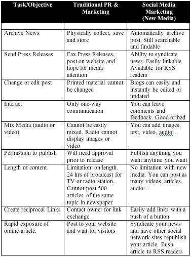 Social Media Table A