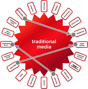 Traditional Fusion Wheel