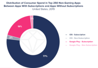 App Annie Report on Subscription Economy