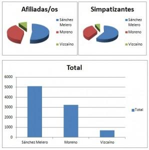 grafico-primarias-IUMadrid-lqs