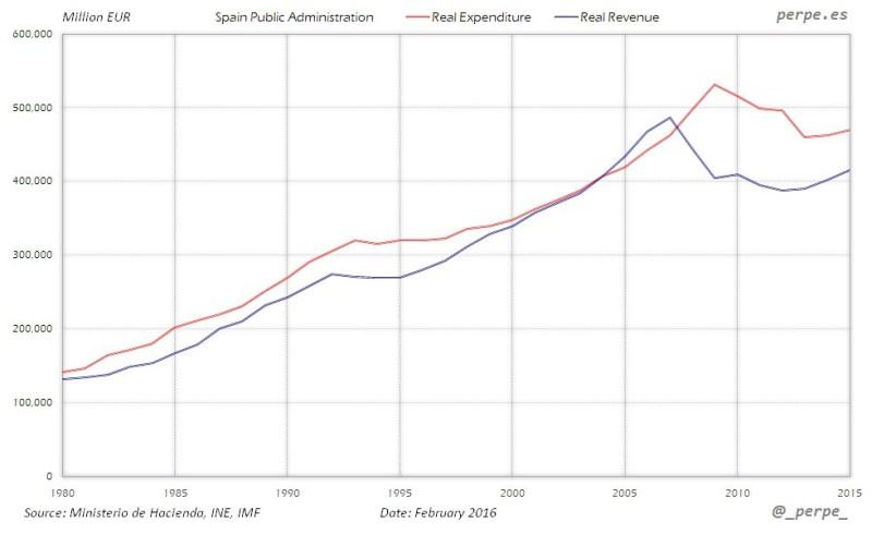 Gasto e ingreso público real en España desde 1980. Fuente: perpe.es