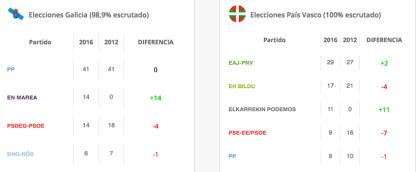 elecciones-euzkadi-galiza-lqs