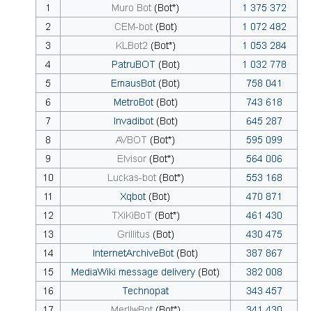 Listado de Bots ayudantes en la Wikipedia española