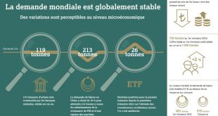 Infographie World Gold Council - demande en or Q1
