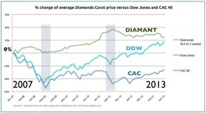 Graphique diamant versus Dow Jones versus CAC 40