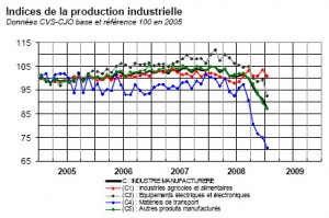Production industrielle en France