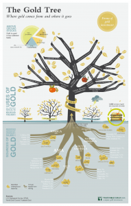 the-gold-tree-infographic