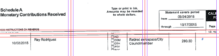 Campaign documents showing Hawaiian Gardens Mayor pro tem Rey Rodriguez' $200 donation to Trimble.