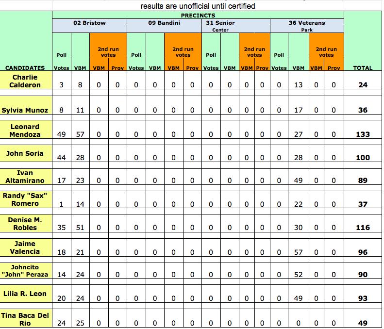 Cerritos City Council Results