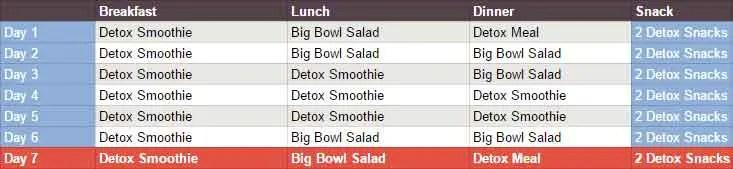 Detox Diet Week Guide