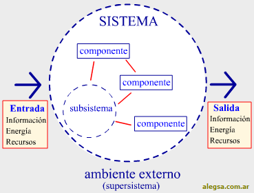 funcionamiento-sistemas