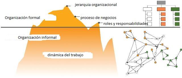 organizacion-formal-informal