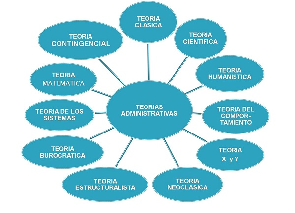 principales-teorias-administrativas