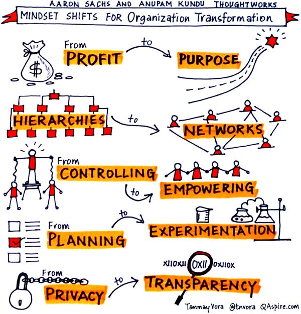 mindset-organizaciones