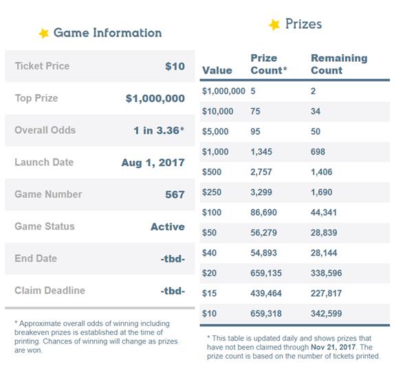 Million Dollar Fever Lotto Odds