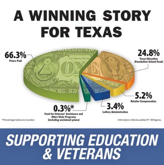 Texas Lottery Community