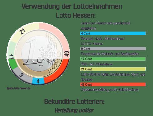 lottoeinnahmen-verteilung-lotto-hessen-sekundaere-lotterien
