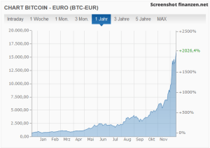 Bitcoin/EURO Kursentwicklung 2017