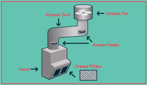 Your Kitchen's Exhaust System Explained [Diagram] | My CMS