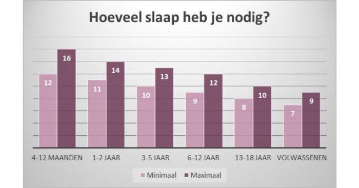 Hoeveel slaap heb je nodig per nacht?