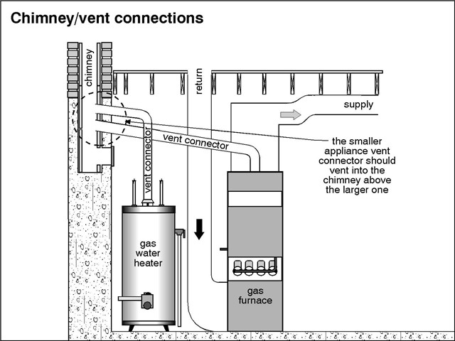 Your Furnace Also Vents Through A Chimney Lou Curley S