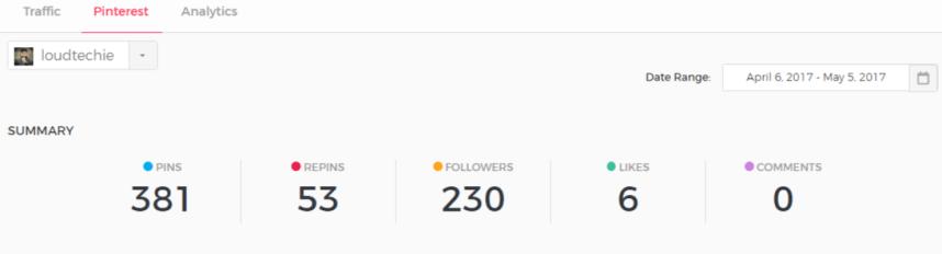 ViralTag Review: Pinterest Analytics