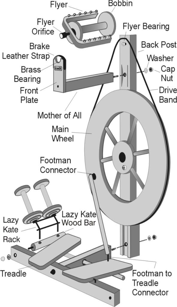 Louet Spinning wheel diagram