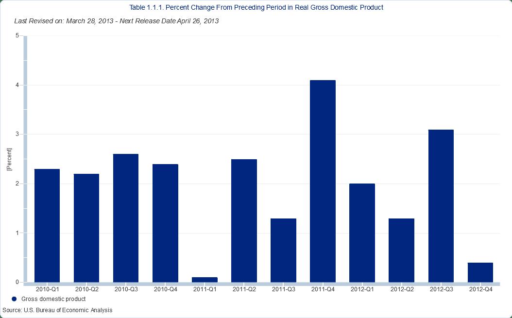 4Q2012 GDP 3rd estimate
