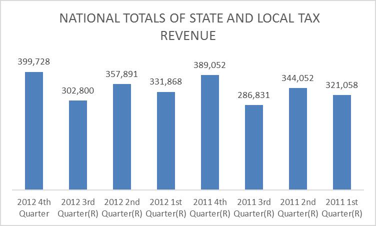 Tax Revenues, in Millions