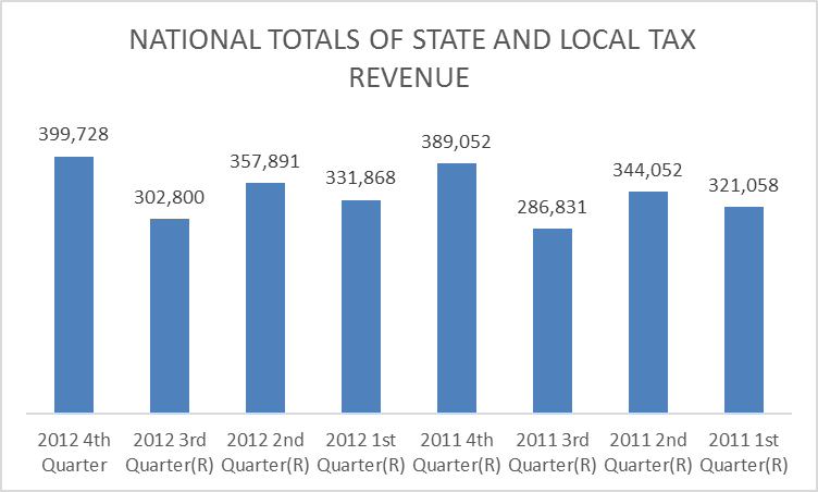 Tax Revenues, in Millions